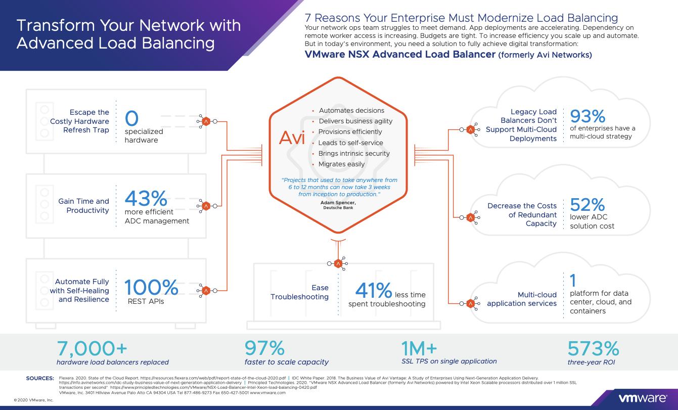 7-reasons-enterprises-need-a-modern-load-balancer-infographic